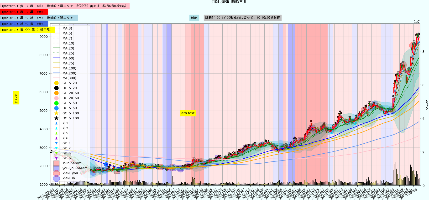 https://trident-capital-strage.s3.ap-northeast-1.amazonaws.com/charts/20210909/9104.png