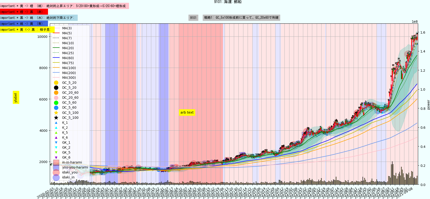 https://trident-capital-strage.s3.ap-northeast-1.amazonaws.com/charts/20210914/9101.png
