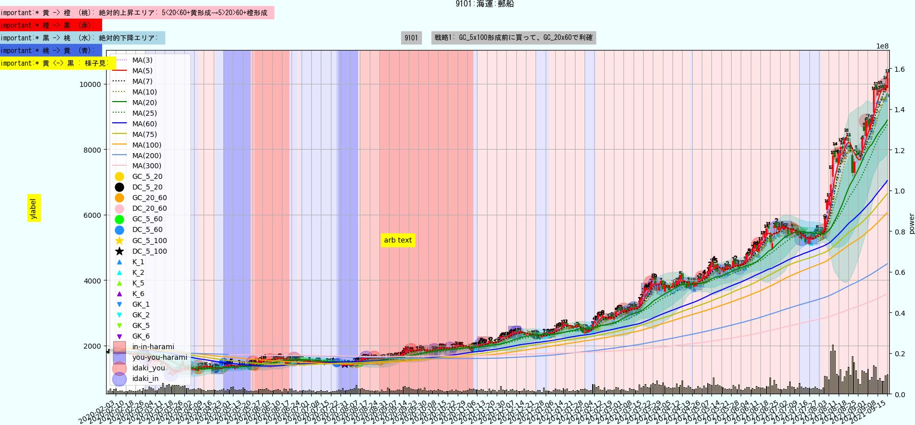 https://trident-capital-strage.s3.ap-northeast-1.amazonaws.com/charts/20210915/9101.png