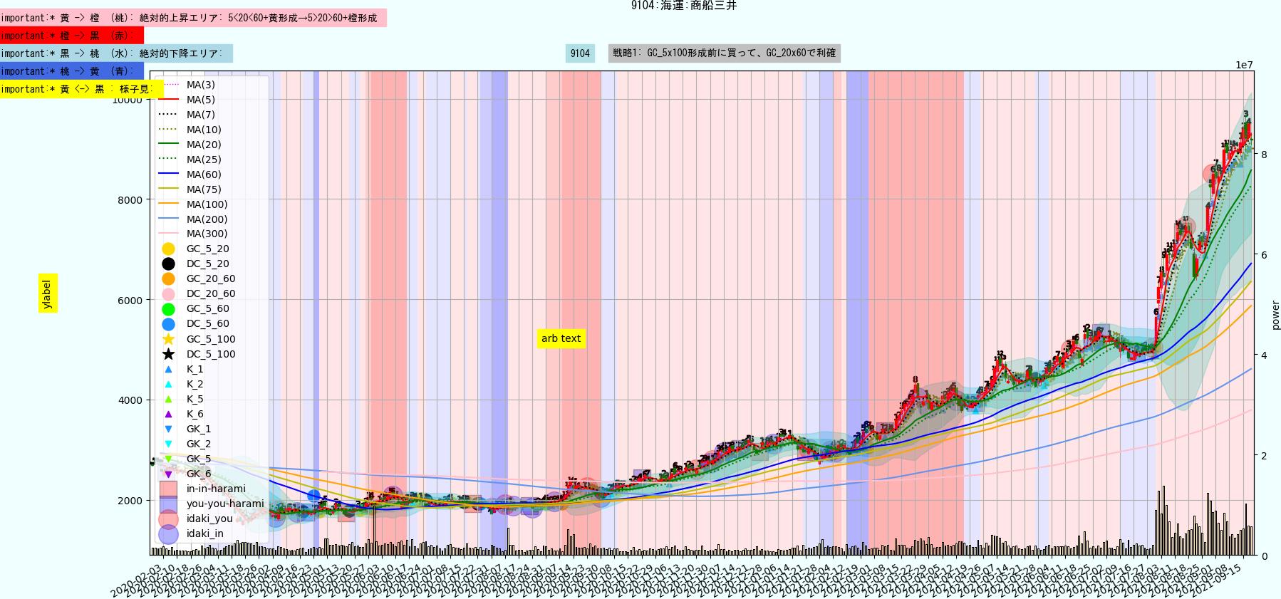 https://trident-capital-strage.s3.ap-northeast-1.amazonaws.com/charts/20210921/9104.png