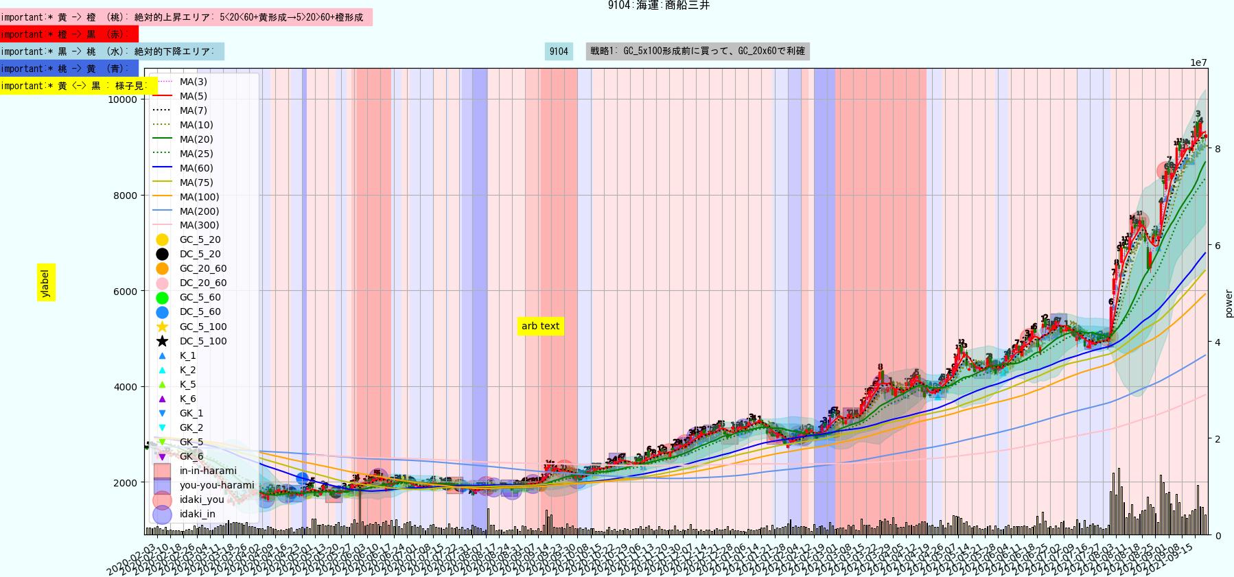 https://trident-capital-strage.s3.ap-northeast-1.amazonaws.com/charts/20210922/9104.png